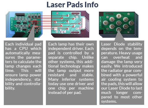 Laser Pads Info - AW3® Slim Light™ Plus